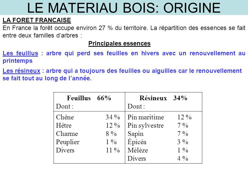 LE MATERIAU BOIS: ORIGINE LA FORET FRANCAISE En France la forêt occupe environ 27 % du territoire. La répartition des essences se fait entre deux fami