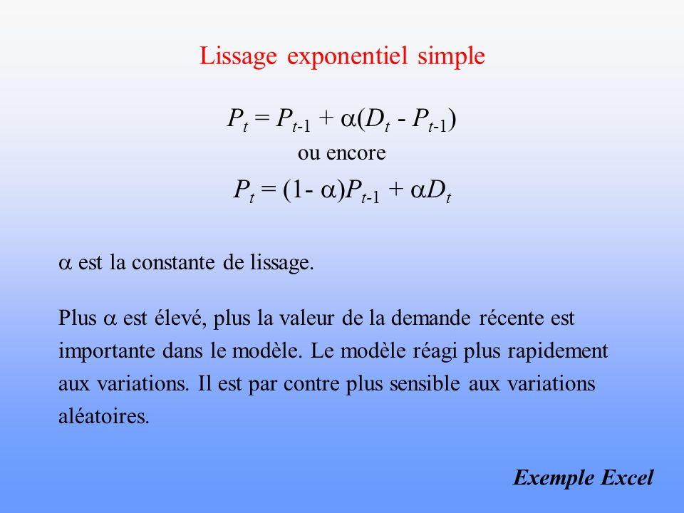 Lissage exponentiel simple P t = P t-1 + (D t - P t-1 ) ou encore P t = (1- )P t-1 + D t est la constante de lissage. Plus est élevé, plus la valeur d
