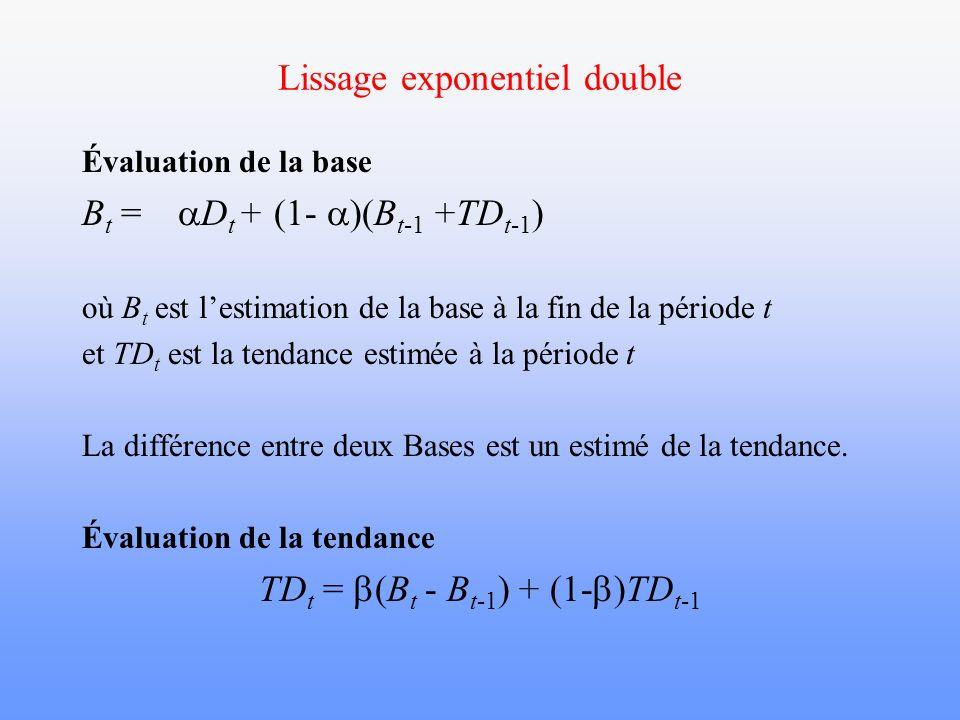Lissage exponentiel double Évaluation de la base B t = D t + (1- )(B t-1 +TD t-1 ) où B t est lestimation de la base à la fin de la période t et TD t