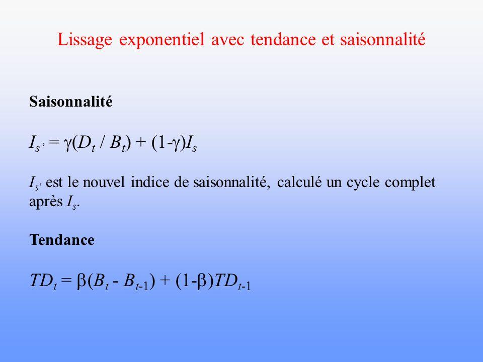 Lissage exponentiel avec tendance et saisonnalité Saisonnalité I s = (D t / B t ) + (1- )I s I s est le nouvel indice de saisonnalité, calculé un cycl