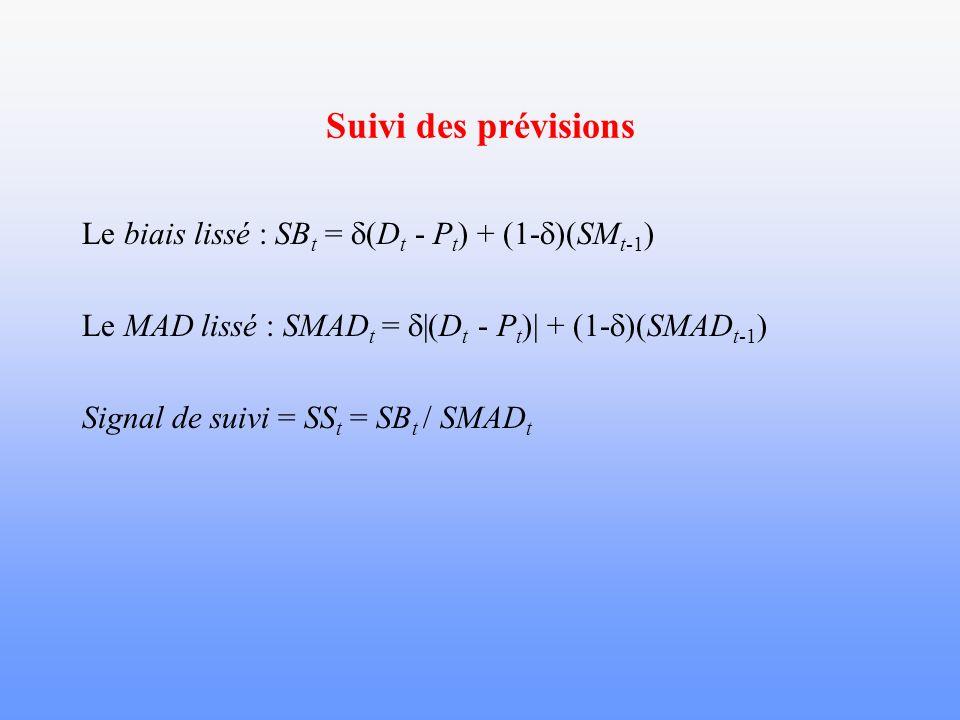 Suivi des prévisions Le biais lissé : SB t = (D t - P t ) + (1- )(SM t-1 ) Le MAD lissé : SMAD t = |(D t - P t )| + (1- )(SMAD t-1 ) Signal de suivi =