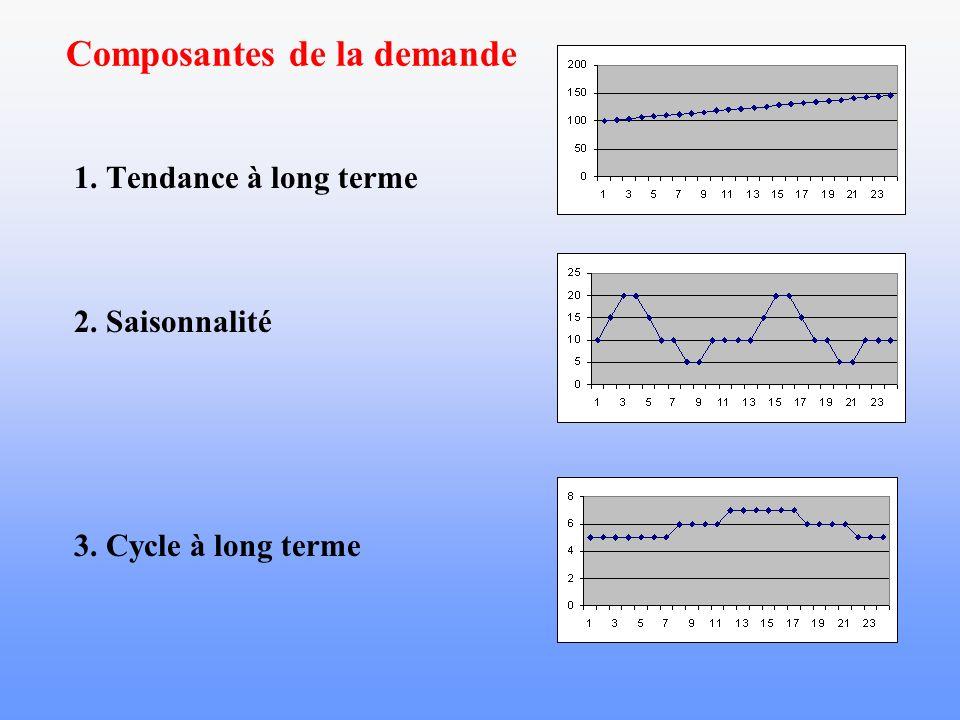 Composantes de la demande 1. Tendance à long terme 2. Saisonnalité 3. Cycle à long terme