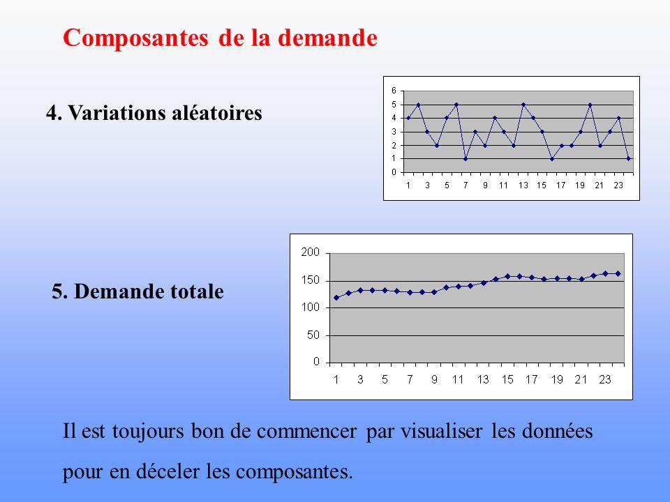 Composantes de la demande 4. Variations aléatoires Il est toujours bon de commencer par visualiser les données pour en déceler les composantes. 5. Dem