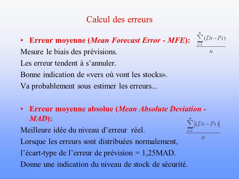 Calcul des erreurs Erreur moyenne (Mean Forecast Error - MFE): Mesure le biais des prévisions. Les erreur tendent à sannuler. Bonne indication de «ver