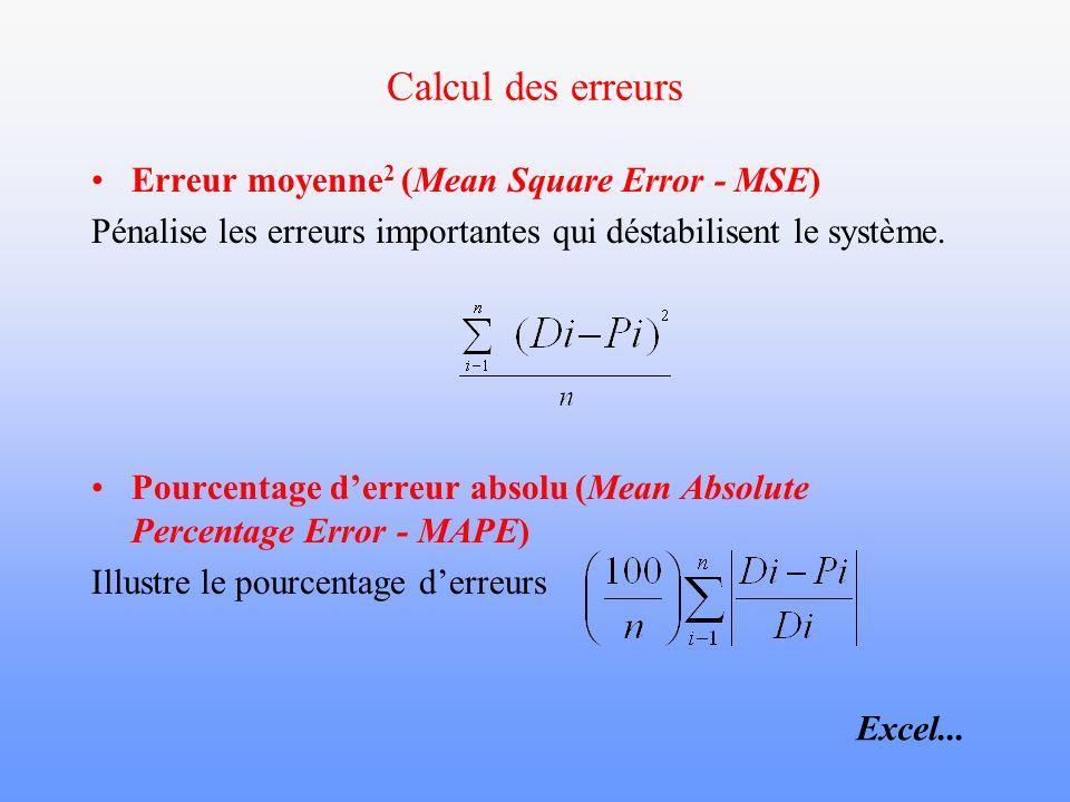 Calcul des erreurs Erreur moyenne 2 (Mean Square Error - MSE) Pénalise les erreurs importantes qui déstabilisent le système. Pourcentage derreur absol