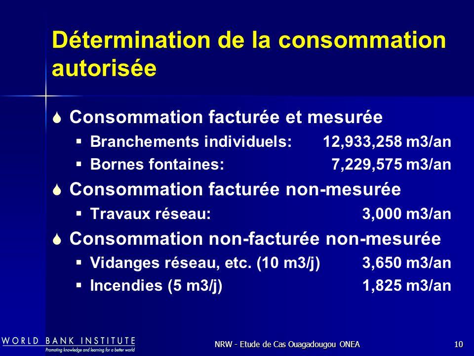 NRW - Etude de Cas Ouagadougou ONEA10 Consommation facturée et mesurée Branchements individuels: 12,933,258 m3/an Bornes fontaines:7,229,575 m3/an Consommation facturée non-mesurée Travaux réseau: 3,000 m3/an Consommation non-facturée non-mesurée Vidanges réseau, etc.