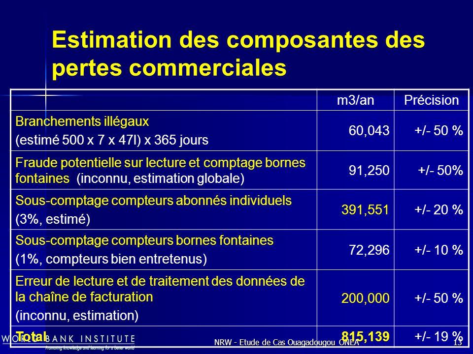 NRW - Etude de Cas Ouagadougou ONEA13 Estimation des composantes des pertes commerciales m3/anPrécision Branchements illégaux (estimé 500 x 7 x 47l) x 365 jours 60,043+/- 50 % Fraude potentielle sur lecture et comptage bornes fontaines (inconnu, estimation globale) 91,250+/- 50% Sous-comptage compteurs abonnés individuels (3%, estimé) 391,551+/- 20 % Sous-comptage compteurs bornes fontaines (1%, compteurs bien entretenus) 72,296+/- 10 % Erreur de lecture et de traitement des données de la chaîne de facturation (inconnu, estimation) 200,000+/- 50 % Total815,139+/- 19 %