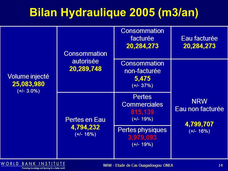 NRW - Etude de Cas Ouagadougou ONEA14 Bilan Hydraulique 2005 (m3/an) Volume injecté 25,083,980 (+/- 3.0%) Consommation autorisée 20,289,748 Consommation facturée 20,284,273 Eau facturée 20,284,273 Consommation non-facturée 5,475 (+/- 37%) NRW Eau non facturée 4,799,707 (+/- 16%) Pertes en Eau 4,794,232 (+/- 16%) Pertes Commerciales 815,139 (+/- 19%) Pertes physiques 3,979,093 (+/- 19%)