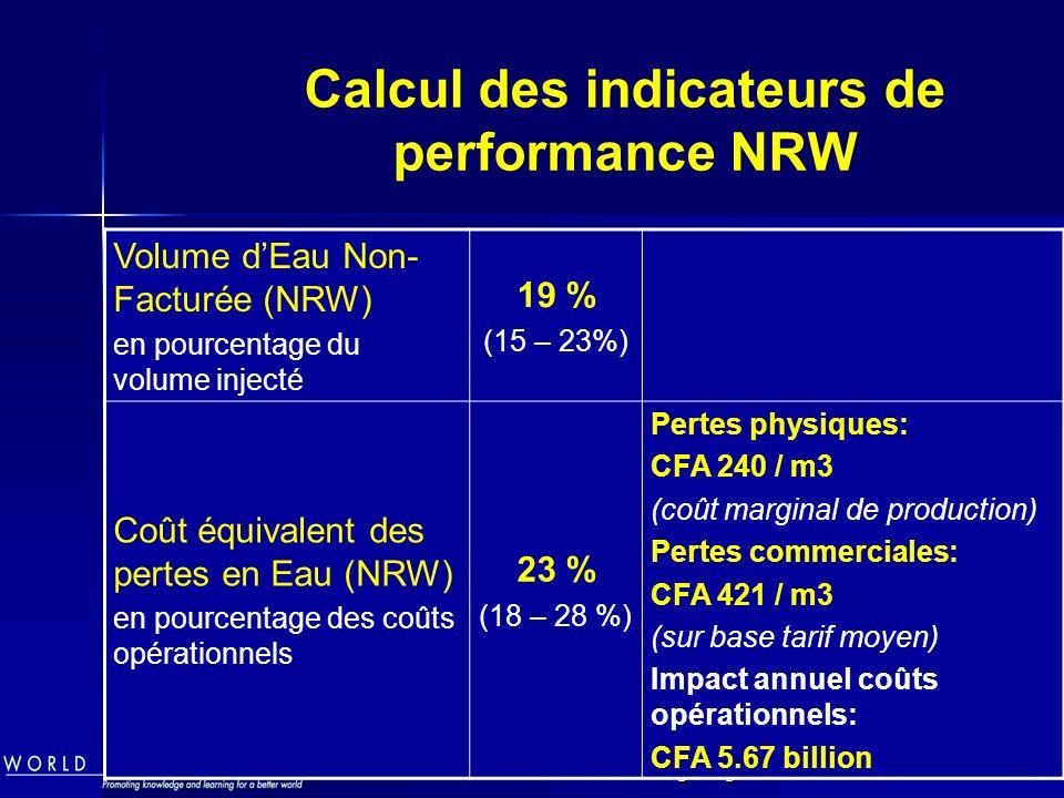 NRW - Etude de Cas Ouagadougou ONEA15 Calcul des indicateurs de performance NRW Volume dEau Non- Facturée (NRW) en pourcentage du volume injecté 19 % (15 – 23%) Coût équivalent des pertes en Eau (NRW) en pourcentage des coûts opérationnels 23 % (18 – 28 %) Pertes physiques: CFA 240 / m3 (coût marginal de production) Pertes commerciales: CFA 421 / m3 (sur base tarif moyen) Impact annuel coûts opérationnels: CFA 5.67 billion