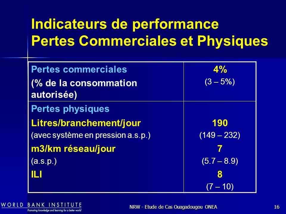NRW - Etude de Cas Ouagadougou ONEA16 Indicateurs de performance Pertes Commerciales et Physiques Pertes commerciales (% de la consommation autorisée) 4% (3 – 5%) Pertes physiques Litres/branchement/jour (avec système en pression a.s.p.) 190 (149 – 232) m3/km réseau/jour (a.s.p.) 7 (5.7 – 8.9) ILI8 (7 – 10)