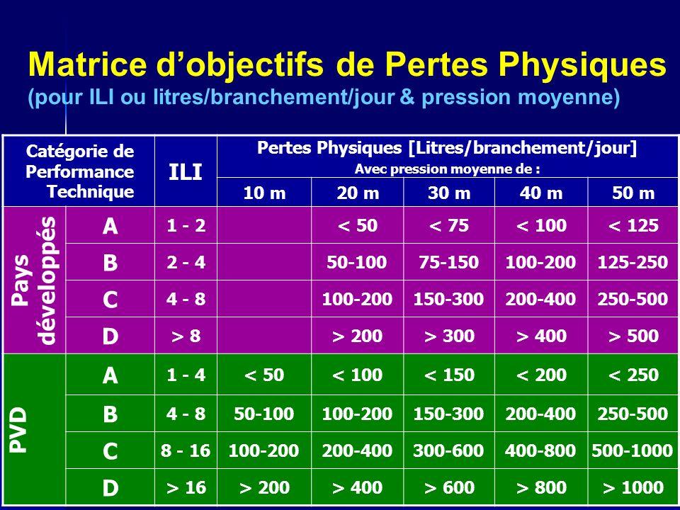 NRW - Etude de Cas Ouagadougou ONEA17 Matrice dobjectifs de Pertes Physiques (pour ILI ou litres/branchement/jour & pression moyenne) Catégorie de Performance Technique ILI Pertes Physiques [Litres/branchement/jour] Avec pression moyenne de : 10 m20 m30 m40 m50 m A 1 - 2< 50< 75< 100< 125 B 2 - 450-10075-150100-200125-250 C 4 - 8100-200150-300200-400250-500 D > 8> 200> 300> 400> 500 A 1 - 4< 50< 100< 150< 200< 250 B 4 - 850-100100-200150-300200-400250-500 C 8 - 16100-200200-400300-600400-800500-1000 D > 16> 200> 400> 600> 800> 1000 PVD Pays développés