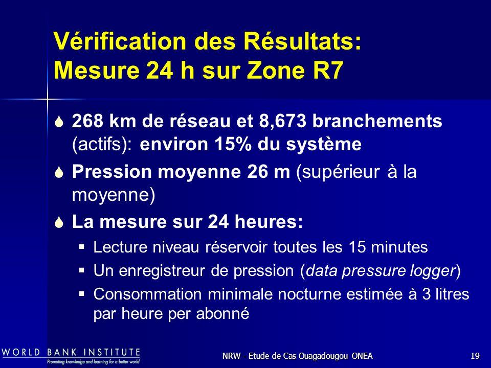 NRW - Etude de Cas Ouagadougou ONEA19 Vérification des Résultats: Mesure 24 h sur Zone R7 268 km de réseau et 8,673 branchements (actifs): environ 15% du système Pression moyenne 26 m (supérieur à la moyenne) La mesure sur 24 heures: Lecture niveau réservoir toutes les 15 minutes Un enregistreur de pression (data pressure logger) Consommation minimale nocturne estimée à 3 litres par heure per abonné