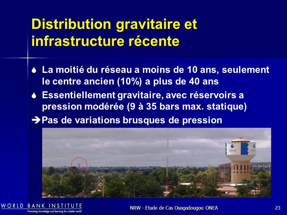 NRW - Etude de Cas Ouagadougou ONEA23 Distribution gravitaire et infrastructure récente La moitié du réseau a moins de 10 ans, seulement le centre ancien (10%) a plus de 40 ans Essentiellement gravitaire, avec réservoirs a pression modérée (9 à 35 bars max.