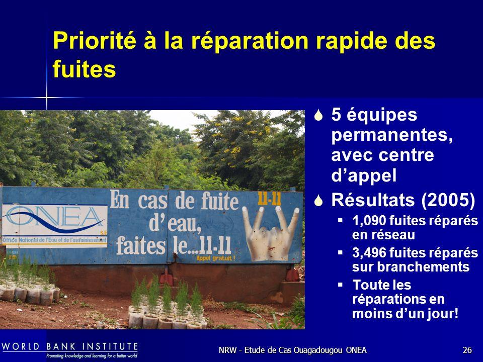 NRW - Etude de Cas Ouagadougou ONEA26 Priorité à la réparation rapide des fuites 5 équipes permanentes, avec centre dappel Résultats (2005) 1,090 fuites réparés en réseau 3,496 fuites réparés sur branchements Toute les réparations en moins dun jour!