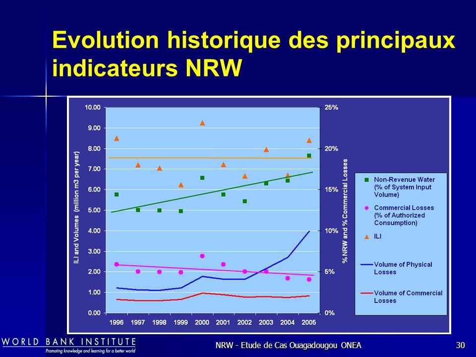 NRW - Etude de Cas Ouagadougou ONEA30 Evolution historique des principaux indicateurs NRW