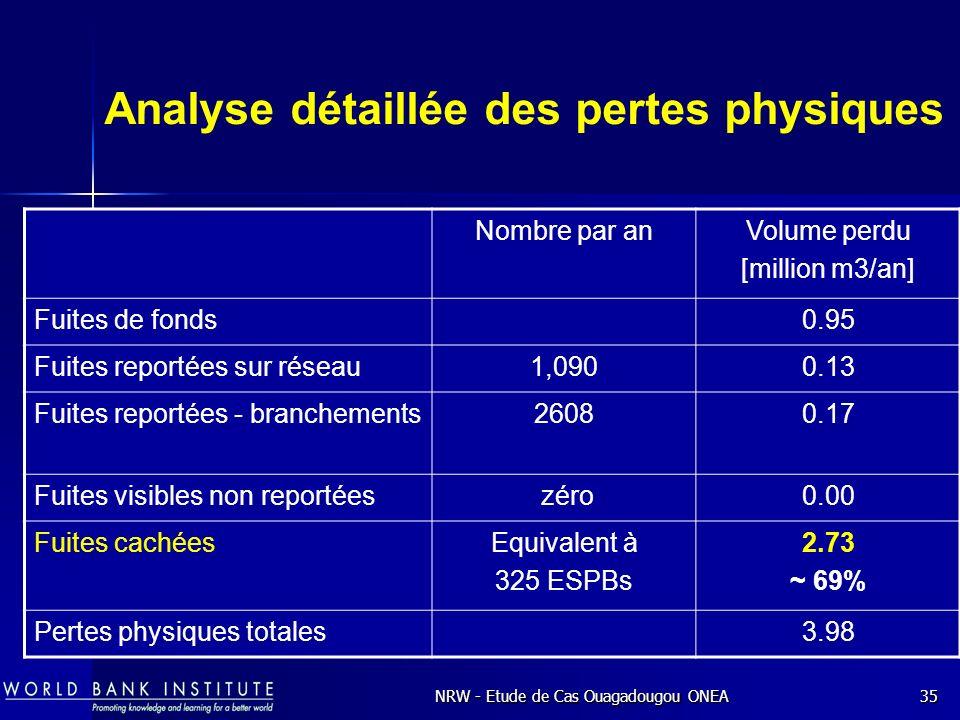 NRW - Etude de Cas Ouagadougou ONEA35 Analyse détaillée des pertes physiques Nombre par anVolume perdu [million m3/an] Fuites de fonds0.95 Fuites reportées sur réseau1,0900.13 Fuites reportées - branchements26080.17 Fuites visibles non reportées zéro0.00 Fuites cachéesEquivalent à 325 ESPBs 2.73 ~ 69% Pertes physiques totales3.98