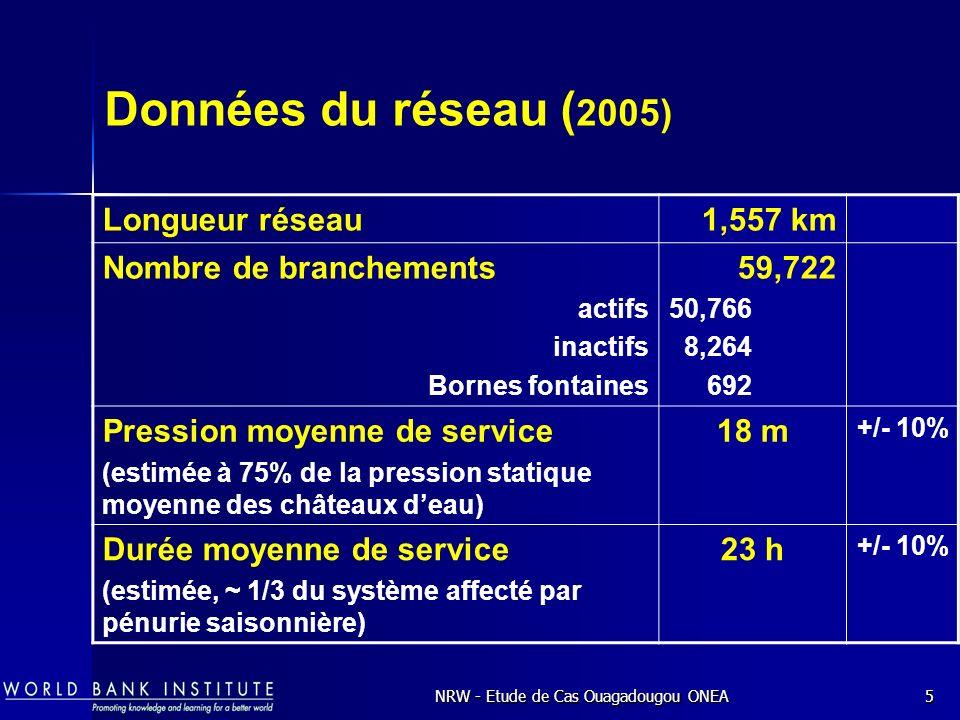 NRW - Etude de Cas Ouagadougou ONEA5 Données du réseau ( 2005) Longueur réseau1,557 km Nombre de branchements actifs inactifs Bornes fontaines 59,722 50,766 8,264 692 Pression moyenne de service (estimée à 75% de la pression statique moyenne des châteaux deau) 18 m +/- 10% Durée moyenne de service (estimée, ~ 1/3 du système affecté par pénurie saisonnière) 23 h +/- 10%