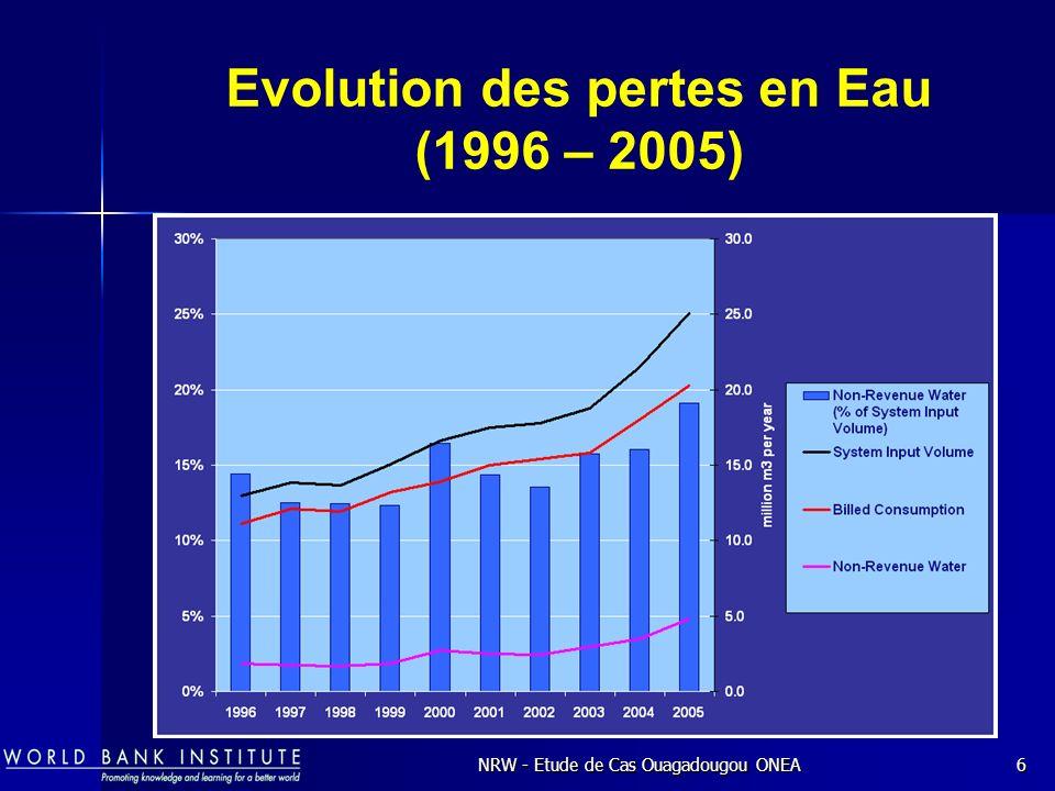 NRW - Etude de Cas Ouagadougou ONEA6 Evolution des pertes en Eau (1996 – 2005)