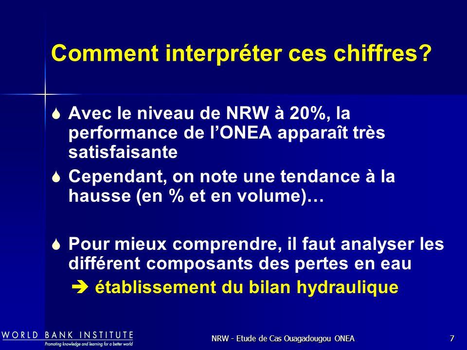 NRW - Etude de Cas Ouagadougou ONEA7 Comment interpréter ces chiffres.