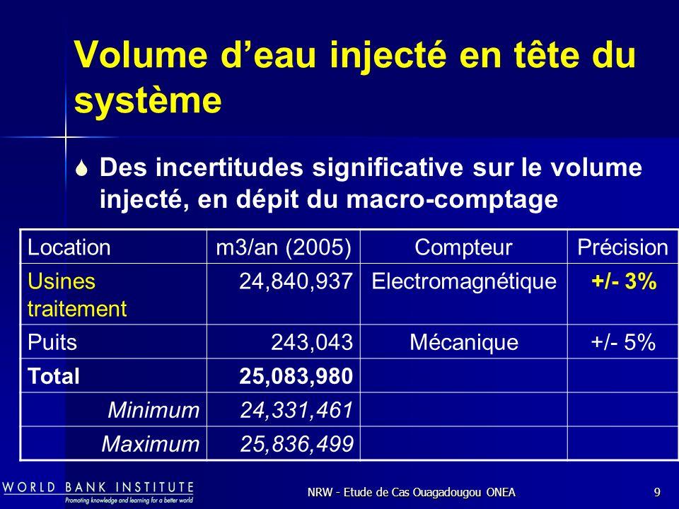 NRW - Etude de Cas Ouagadougou ONEA9 Volume deau injecté en tête du système Locationm3/an (2005)CompteurPrécision Usines traitement 24,840,937Electromagnétique+/- 3% Puits 243,043Mécanique+/- 5% Total25,083,980 Minimum24,331,461 Maximum25,836,499 Des incertitudes significative sur le volume injecté, en dépit du macro-comptage