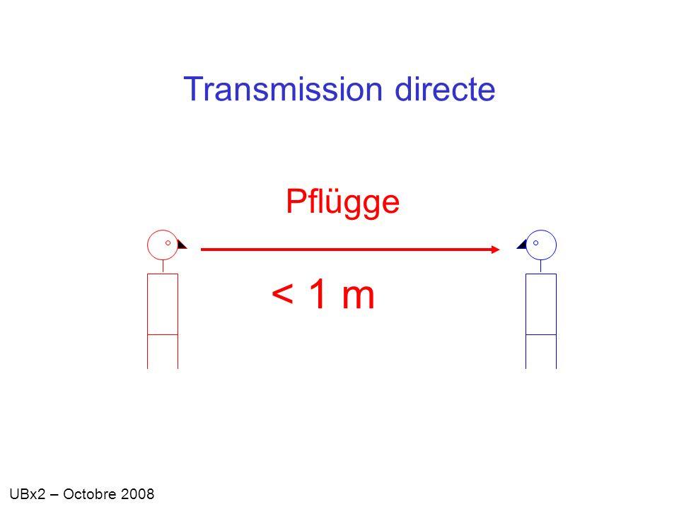 UBx2 – Octobre 2008 Transmission directe < 1 m Pflügge