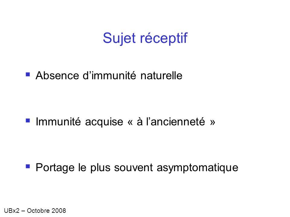 UBx2 – Octobre 2008 Sujet réceptif Absence dimmunité naturelle Immunité acquise « à lancienneté » Portage le plus souvent asymptomatique