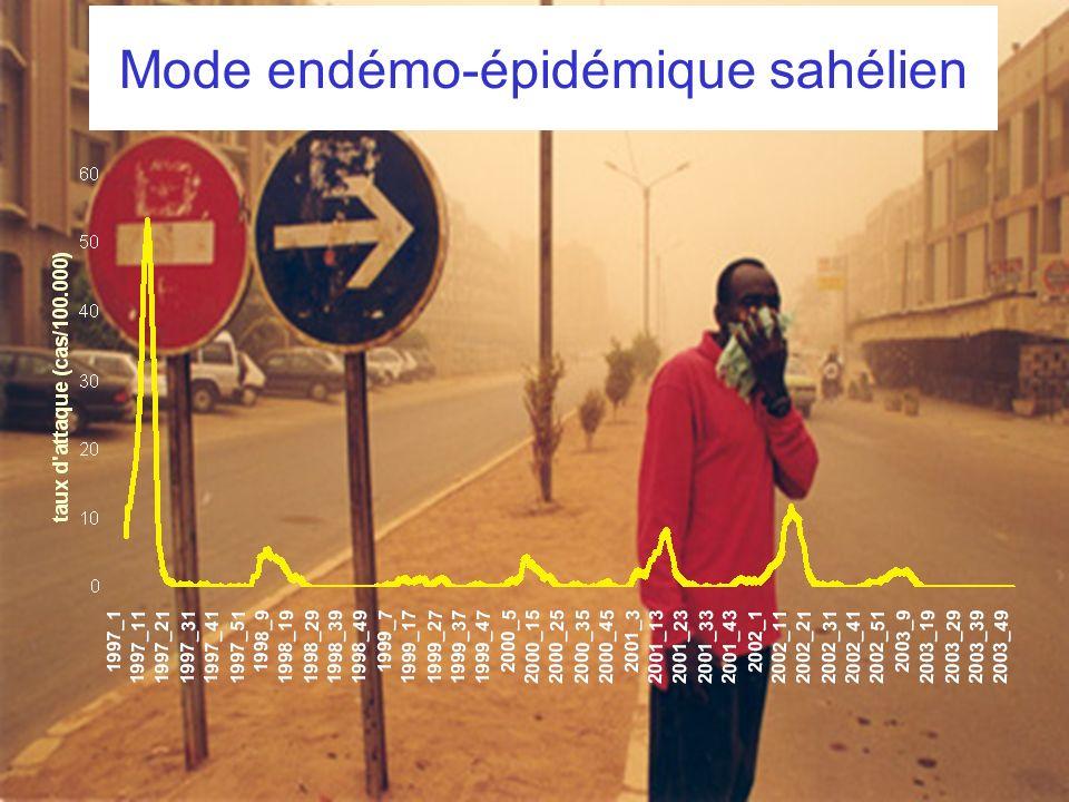 UBx2 – Octobre 2008 Mode endémo-épidémique sahélien