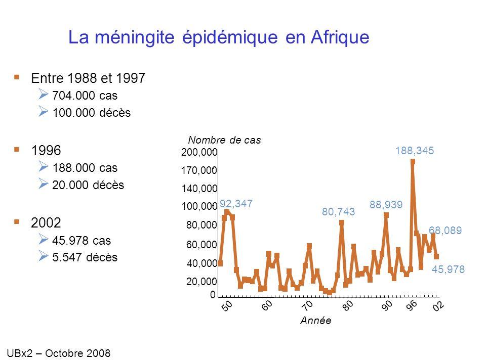 UBx2 – Octobre 2008 La méningite épidémique en Afrique Entre 1988 et 1997 704.000 cas 100.000 décès 1996 188.000 cas 20.000 décès 2002 45.978 cas 5.54