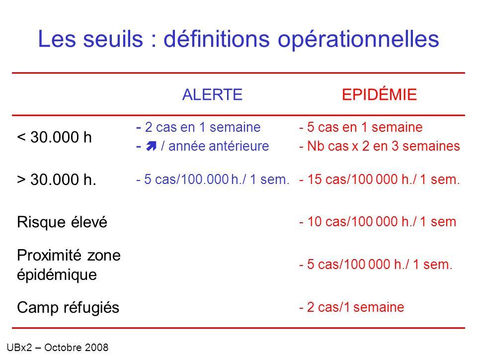 UBx2 – Octobre 2008 Les seuils : définitions opérationnelles ALERTEEPIDÉMIE < 30.000 h - 2 cas en 1 semaine - / année antérieure - 5 cas en 1 semaine