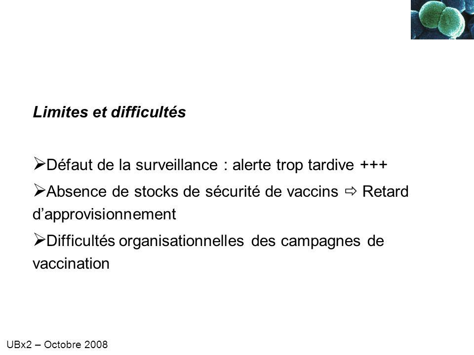 UBx2 – Octobre 2008 Limites et difficultés Défaut de la surveillance : alerte trop tardive +++ Absence de stocks de sécurité de vaccins Retard dapprov