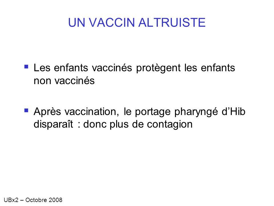 UBx2 – Octobre 2008 UN VACCIN ALTRUISTE Les enfants vaccinés protègent les enfants non vaccinés Après vaccination, le portage pharyngé dHib disparaît