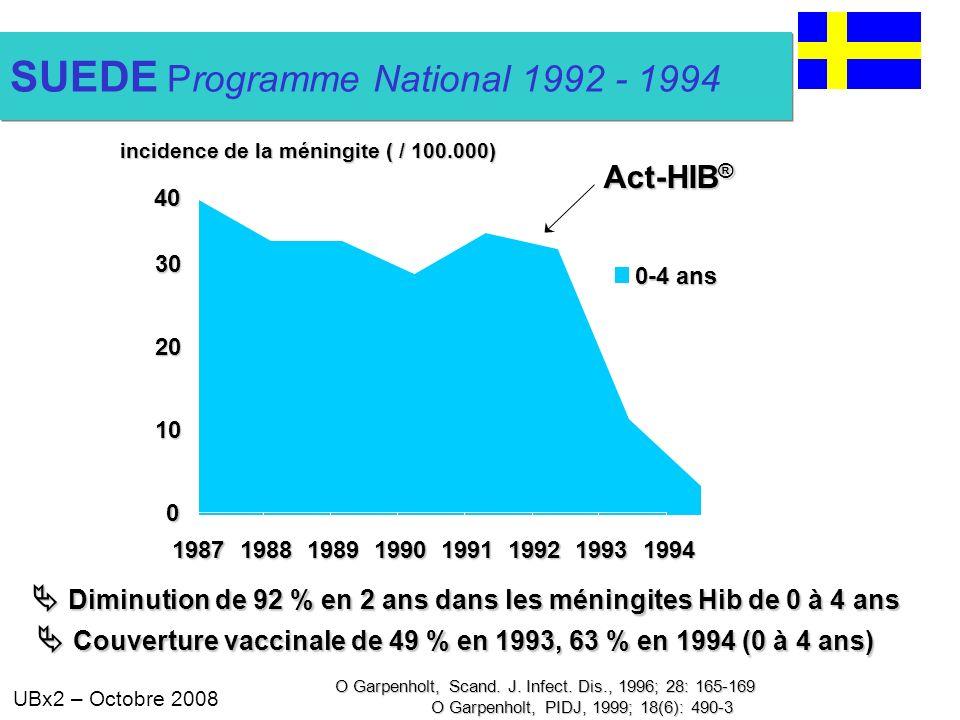UBx2 – Octobre 2008 0 10 20 30 19871988198919901991199219931994 0-4 ans Diminution de 92 % en 2 ans dans les méningites Hib de 0 à 4 ans Diminution de