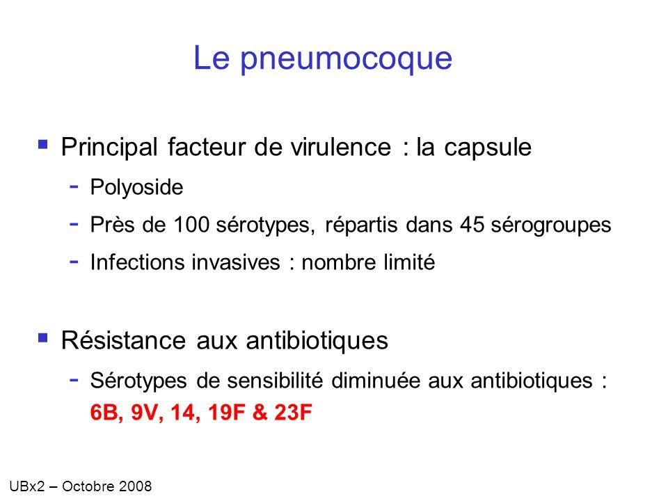 Le pneumocoque Principal facteur de virulence : la capsule - Polyoside - Près de 100 sérotypes, répartis dans 45 sérogroupes - Infections invasives :