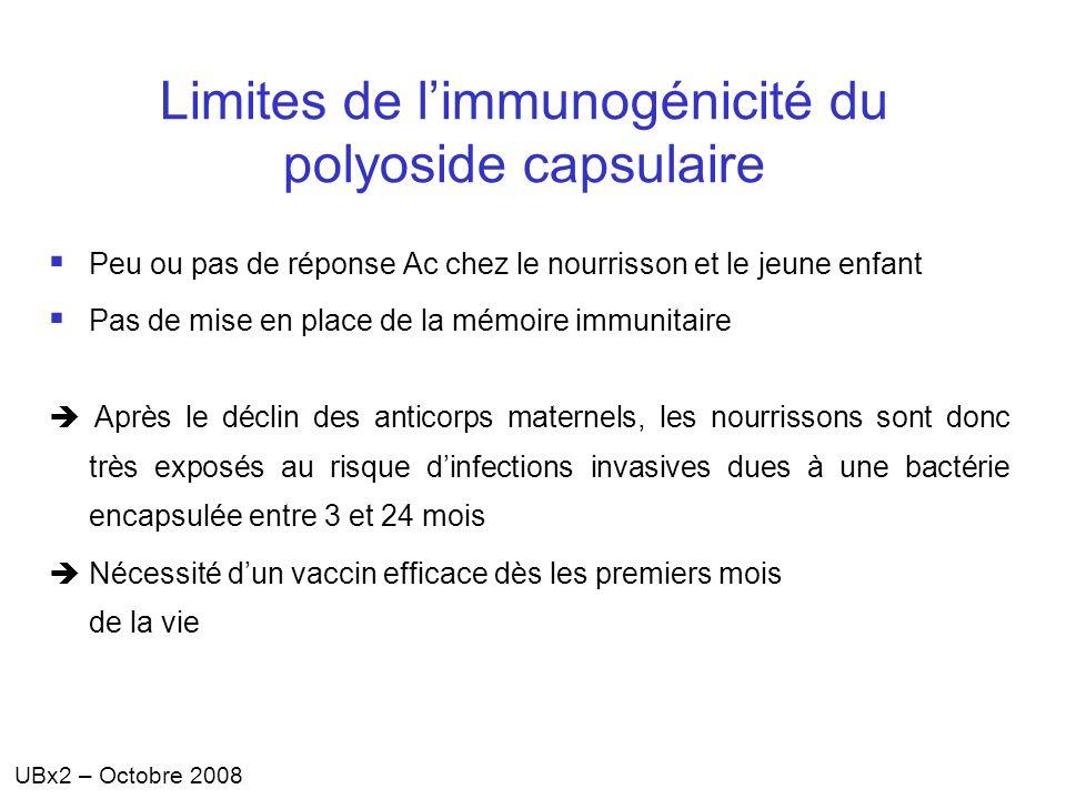 UBx2 – Octobre 2008 Limites de limmunogénicité du polyoside capsulaire Peu ou pas de réponse Ac chez le nourrisson et le jeune enfant Pas de mise en p
