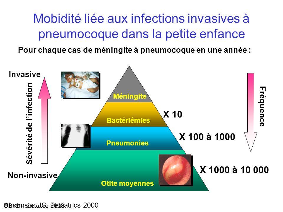 UBx2 – Octobre 2008 Mobidité liée aux infections invasives à pneumocoque dans la petite enfance Otite moyennes Pneumonies Bactériémies Méningite Sévér