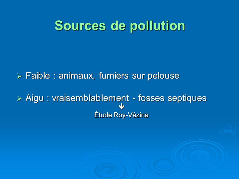 Sources de pollution Faible : animaux, fumiers sur pelouse Faible : animaux, fumiers sur pelouse Aigu : vraisemblablement - fosses septiques Aigu : vr