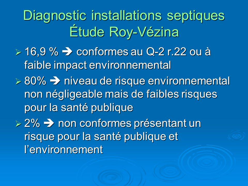 Diagnostic installations septiques Étude Roy-Vézina 16,9 % conformes au Q-2 r.22 ou à faible impact environnemental 16,9 % conformes au Q-2 r.22 ou à