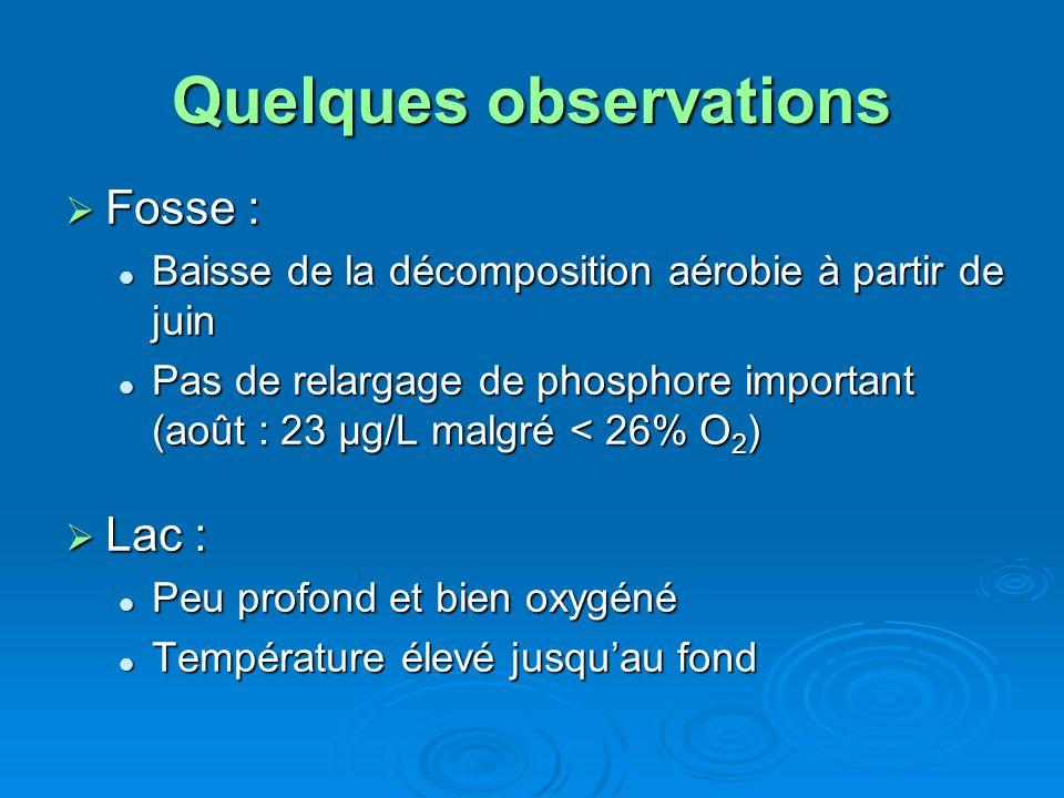 Quelques observations Fosse : Fosse : Baisse de la décomposition aérobie à partir de juin Baisse de la décomposition aérobie à partir de juin Pas de r