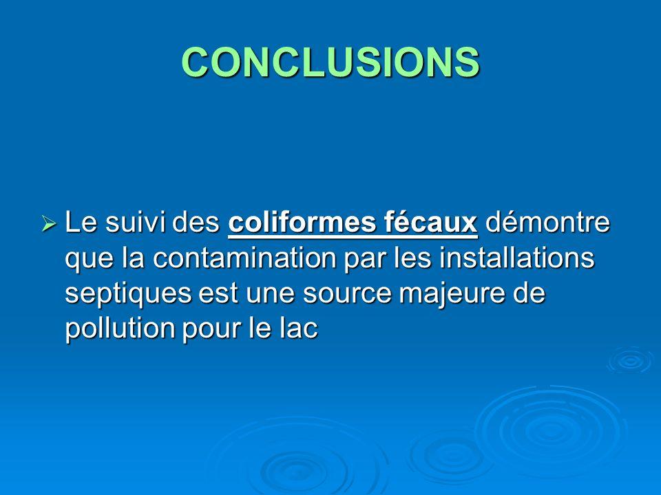 CONCLUSIONS Le suivi des coliformes fécaux démontre que la contamination par les installations septiques est une source majeure de pollution pour le l