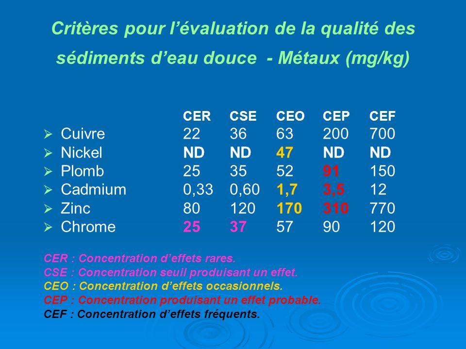 Critères pour lévaluation de la qualité des sédiments deau douce - Métaux (mg/kg) CER CSE CEO CEP CEF Cuivre 22 36 63 200 700 Nickel ND ND 47 ND ND Pl
