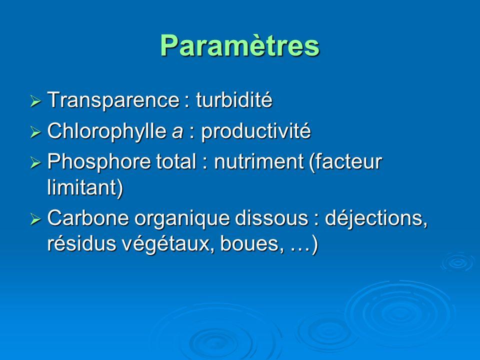 Paramètres Transparence : turbidité Transparence : turbidité Chlorophylle a : productivité Chlorophylle a : productivité Phosphore total : nutriment (
