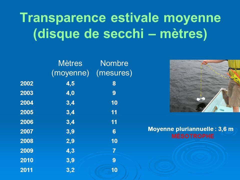 Transparence estivale moyenne (disque de secchi – mètres) Mètres (moyenne) Nombre (mesures) 20024,58 20034,09 20043,410 20053,411 20063,411 20073,96 2