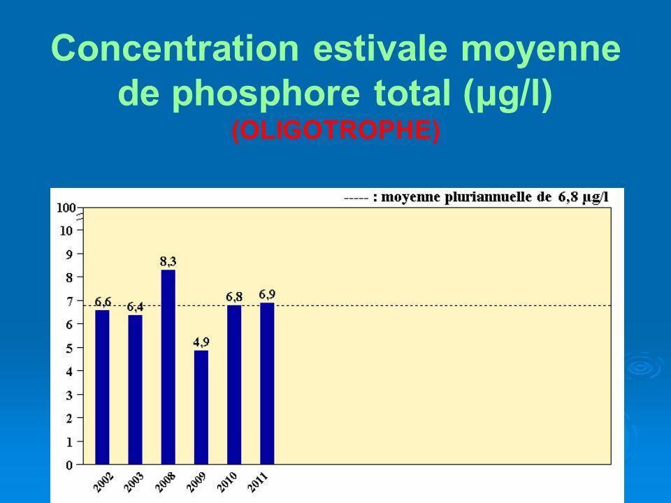Concentration estivale moyenne de phosphore total (μg/l) (OLIGOTROPHE)
