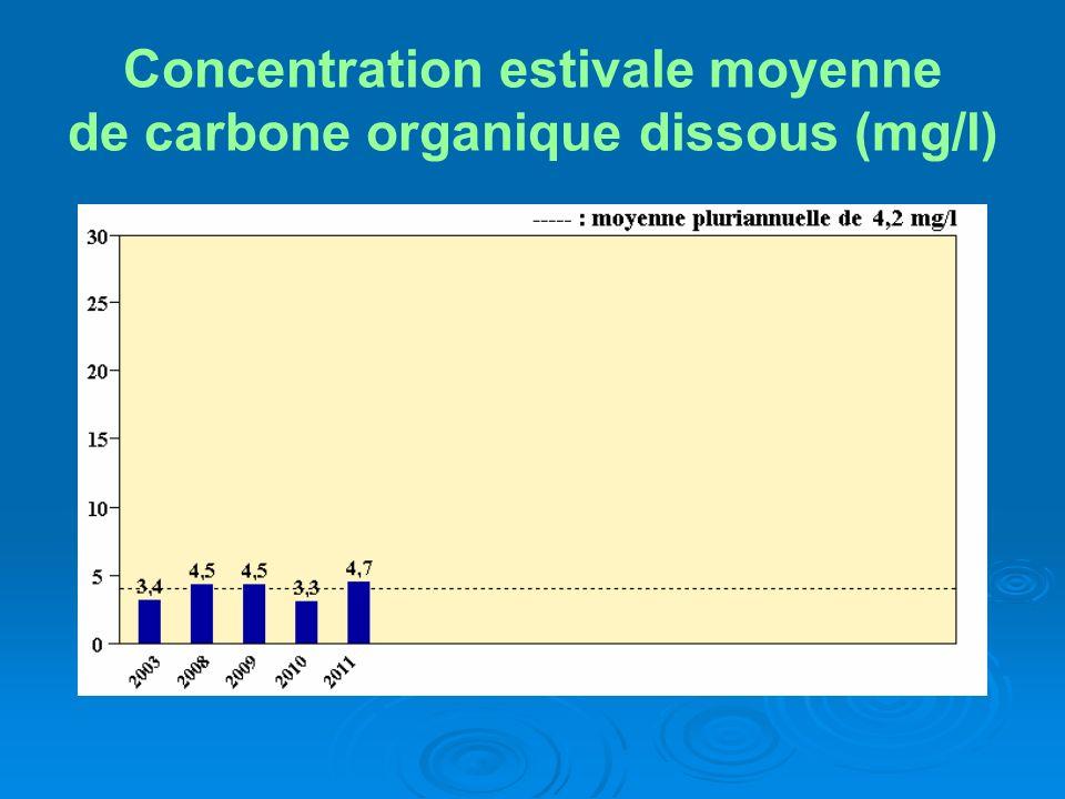 Concentration estivale moyenne de carbone organique dissous (mg/l)