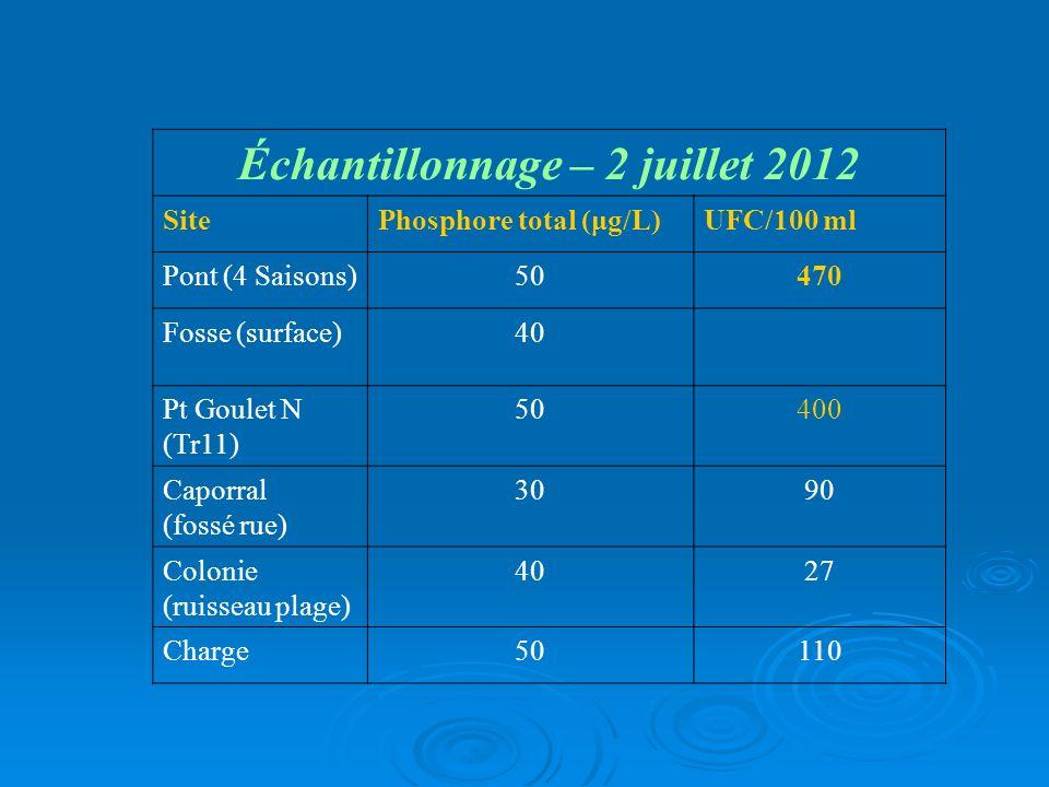 Échantillonnage – 2 juillet 2012 SitePhosphore total (μg/L)UFC/100 ml Pont (4 Saisons)50470 Fosse (surface)40 Pt Goulet N (Tr11) 50400 Caporral (fossé