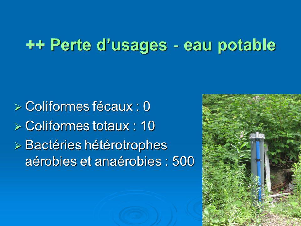 ++ Perte dusages - eau potable Coliformes fécaux : 0 Coliformes fécaux : 0 Coliformes totaux : 10 Coliformes totaux : 10 Bactéries hétérotrophes aérob