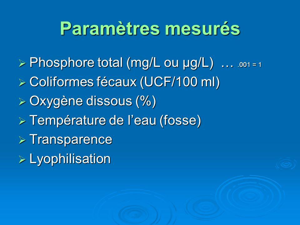 Paramètres mesurés Phosphore total (mg/L ou μg/L) ….001 = 1 Phosphore total (mg/L ou μg/L) ….001 = 1 Coliformes fécaux (UCF/100 ml) Coliformes fécaux