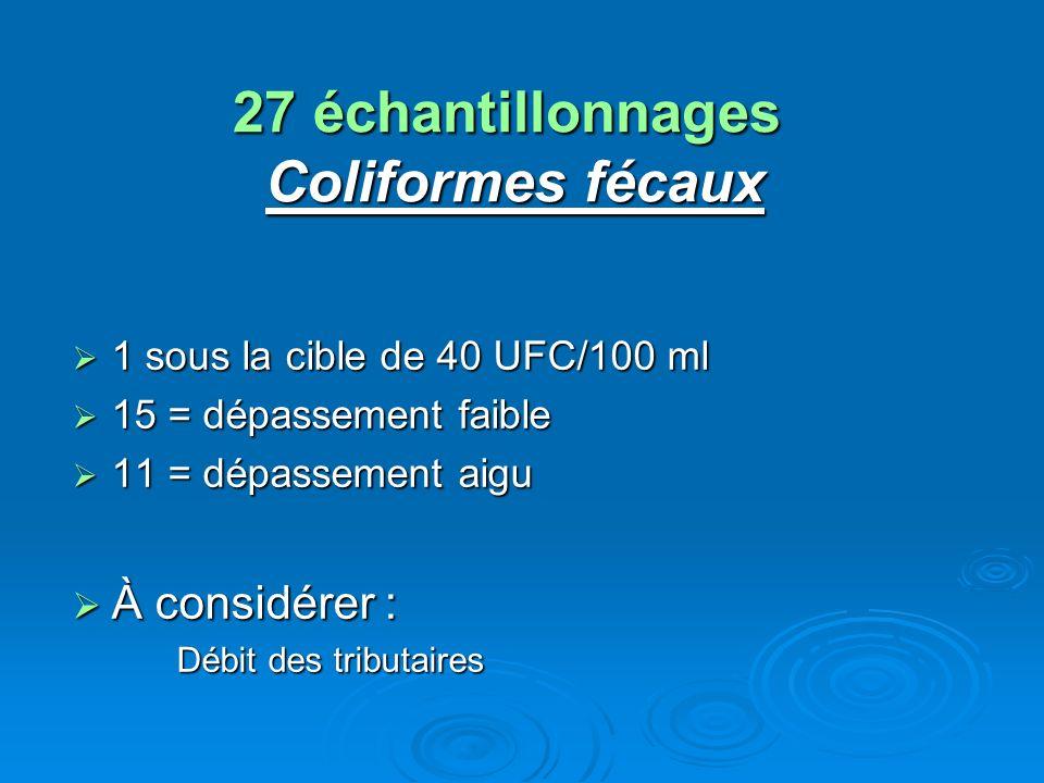 27 échantillonnages Coliformes fécaux 1 sous la cible de 40 UFC/100 ml 1 sous la cible de 40 UFC/100 ml 15 = dépassement faible 15 = dépassement faibl