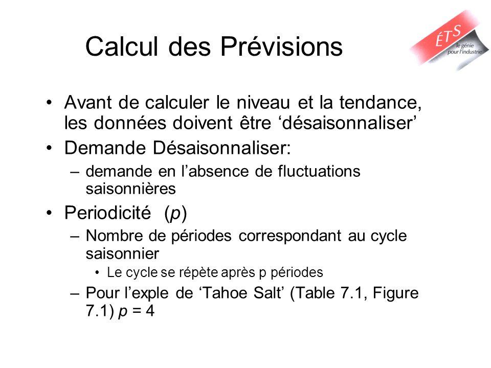 Calcul des Prévisions Avant de calculer le niveau et la tendance, les données doivent être désaisonnaliser Demande Désaisonnaliser: –demande en labsen
