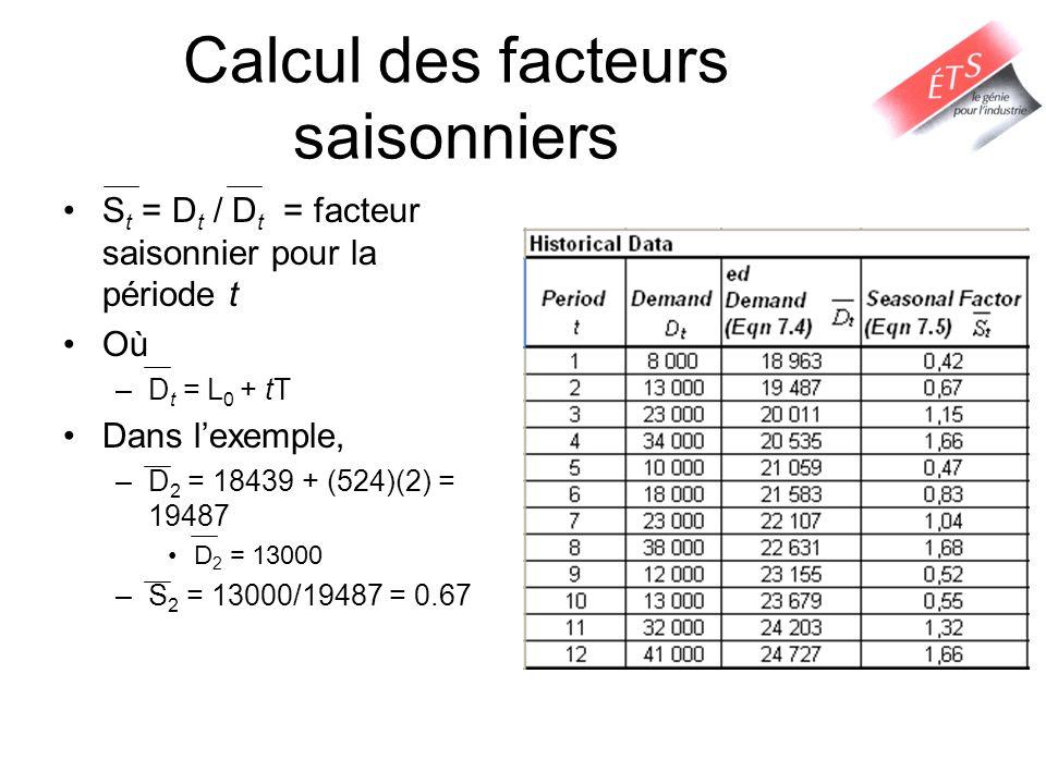 Calcul des facteurs saisonniers S t = D t / D t = facteur saisonnier pour la période t Où –D t = L 0 + tT Dans lexemple, –D 2 = 18439 + (524)(2) = 194